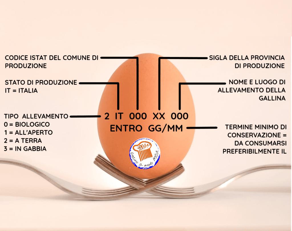 uova identità, categoria uova,